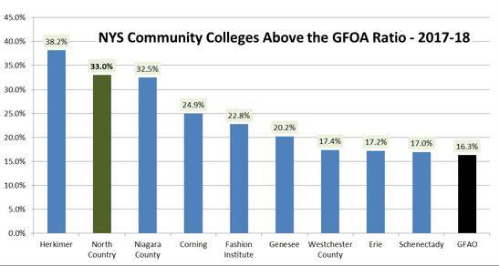 North Country Community College is among the top SUNY community college's in financial stability
